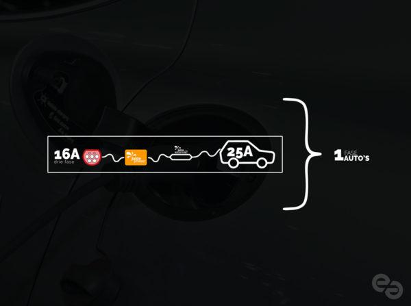e-50 pakket 2 - 50% sneller laden